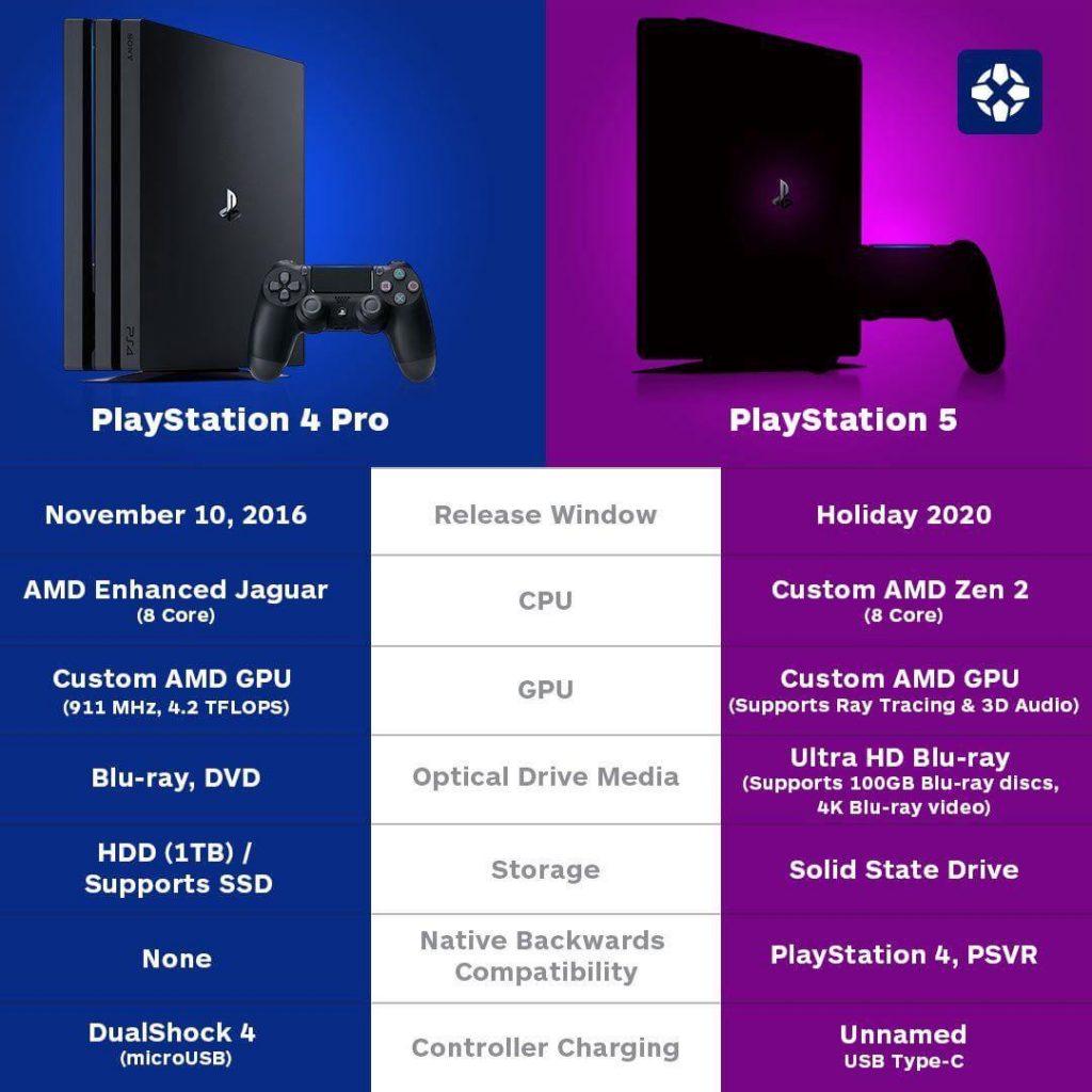 مقايسه PS4 با PS5